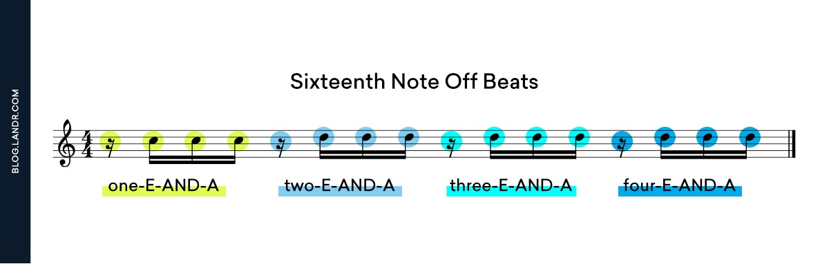 sixteenth note syncopation