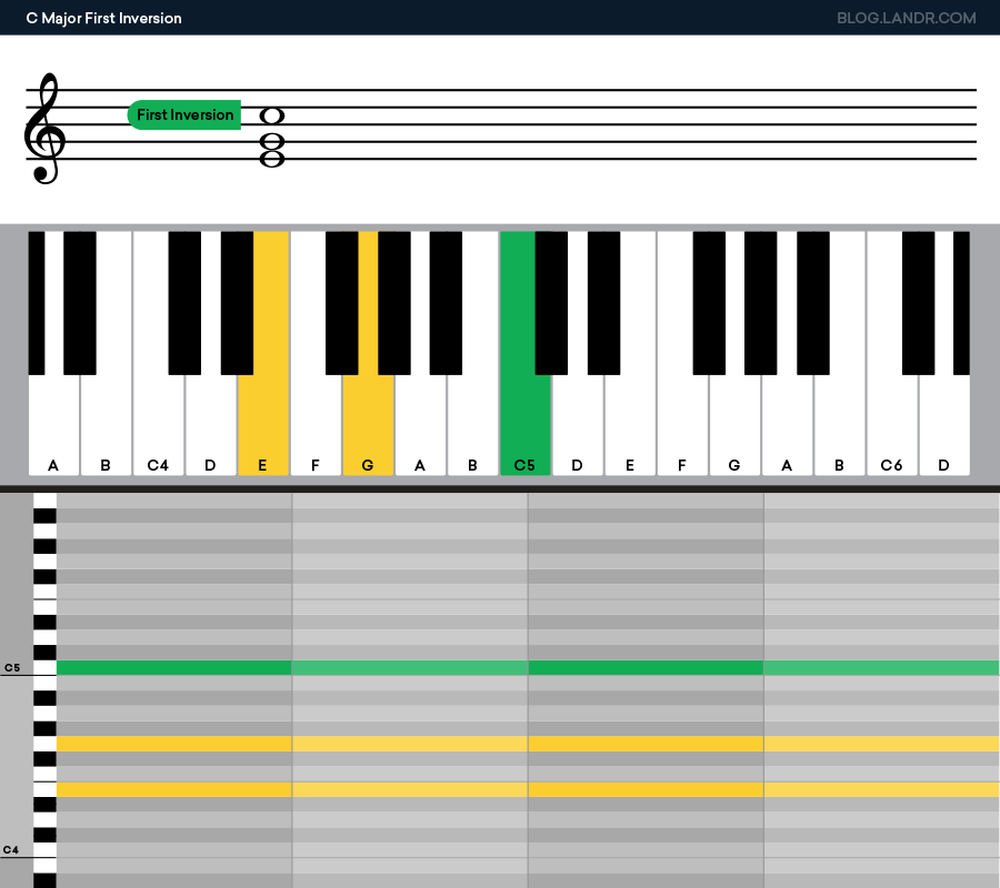 c major first inversion