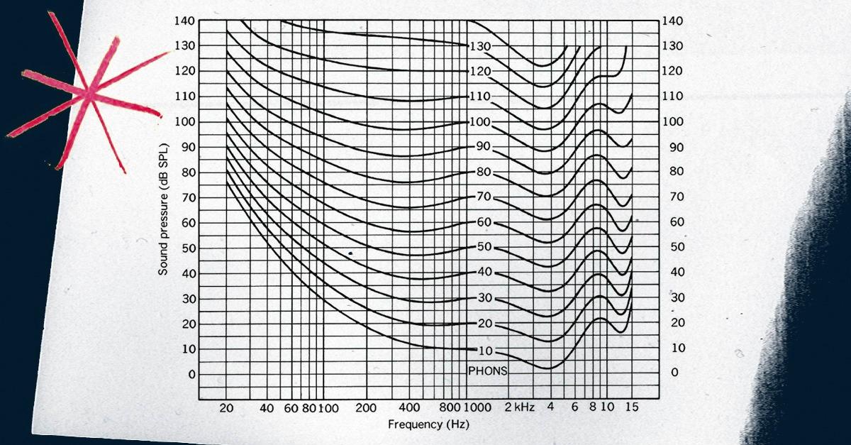 equal loudness contour fletcher munson psychoacoustics