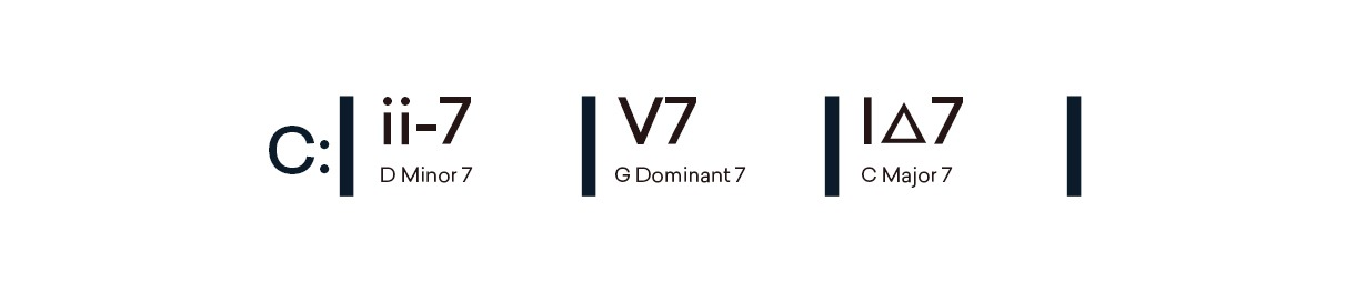 ii7-V7-I chord progression