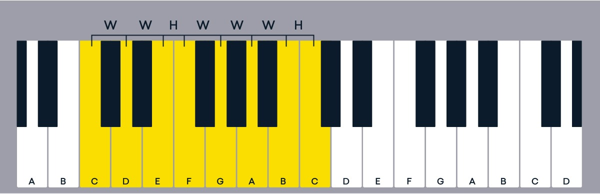 major scales notes