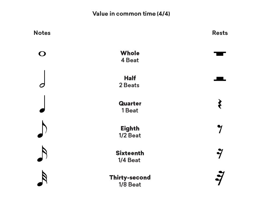 note symbol values