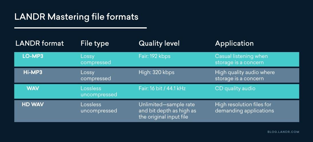 LANDR mastering file formats